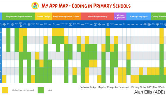 Software and App Map for Computer Science in Primary Schools
